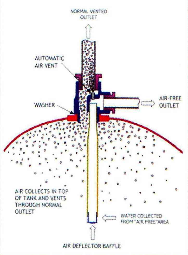 Surrey Flange Hot Water Cylinder Connection Stevenson